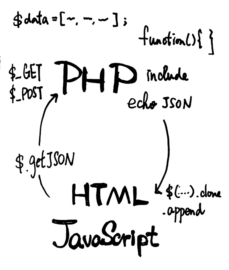 AJAX requests and PHP responses